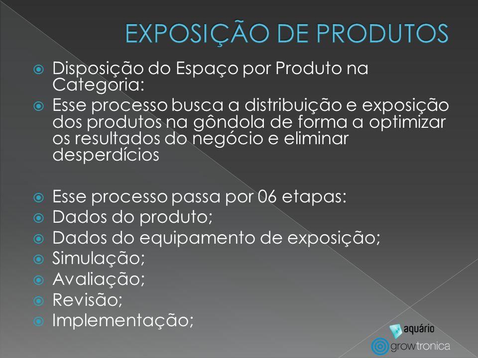 EXPOSIÇÃO DE PRODUTOS Disposição do Espaço por Produto na Categoria: