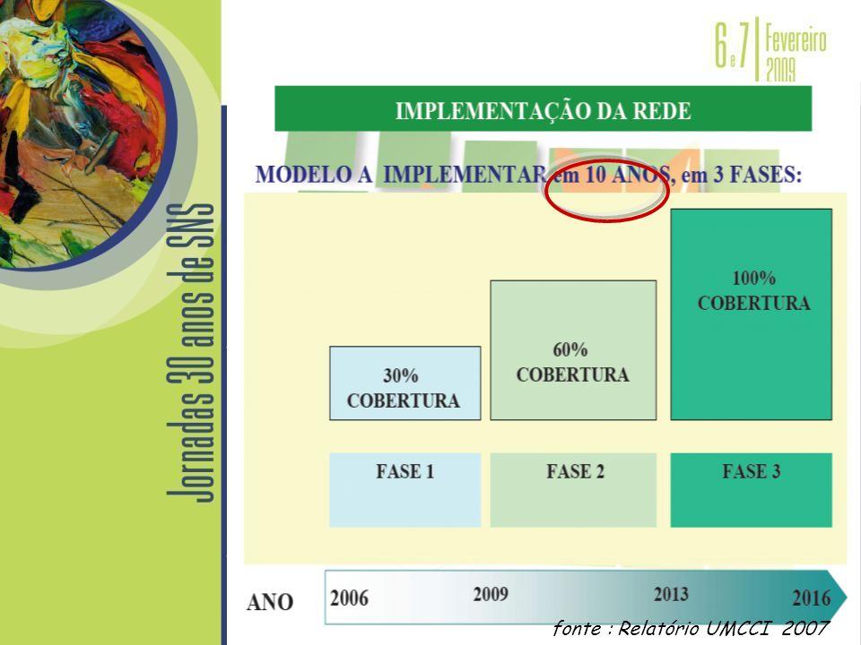fonte : Relatório UMCCI 2007