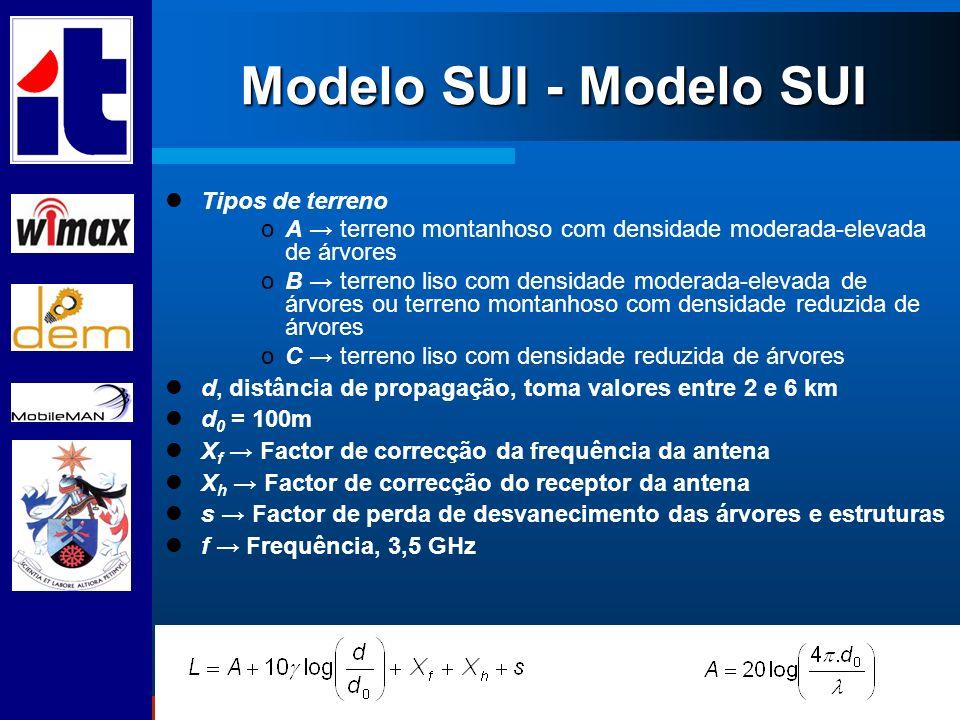 Modelo SUI - Modelo SUI Tipos de terreno