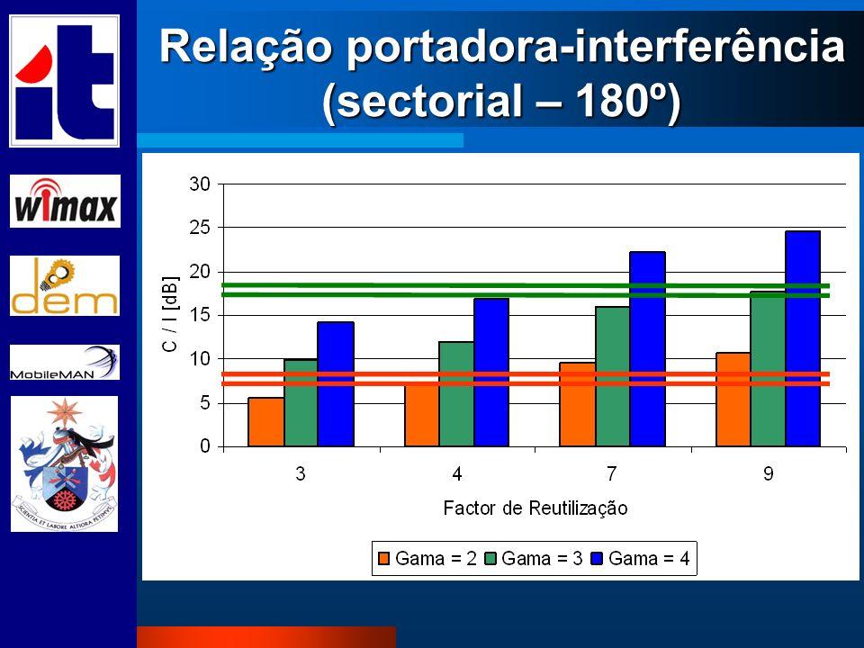 Relação portadora-interferência (sectorial – 180º)