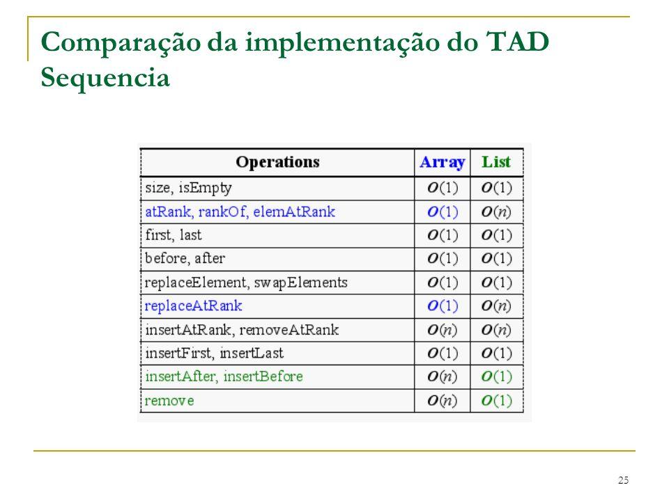 Comparação da implementação do TAD Sequencia