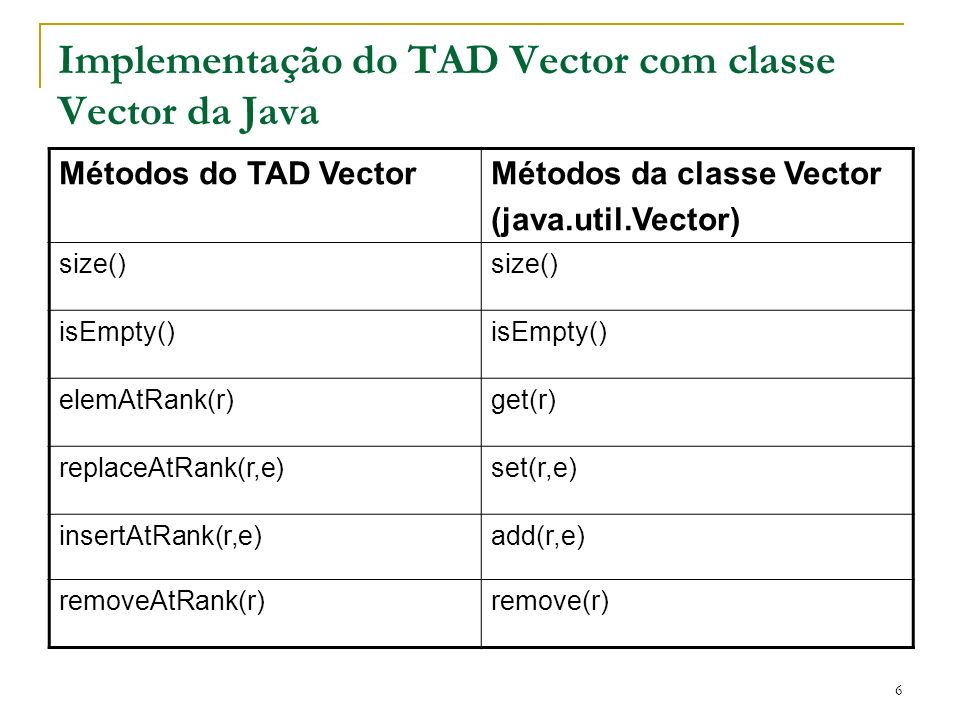 Implementação do TAD Vector com classe Vector da Java