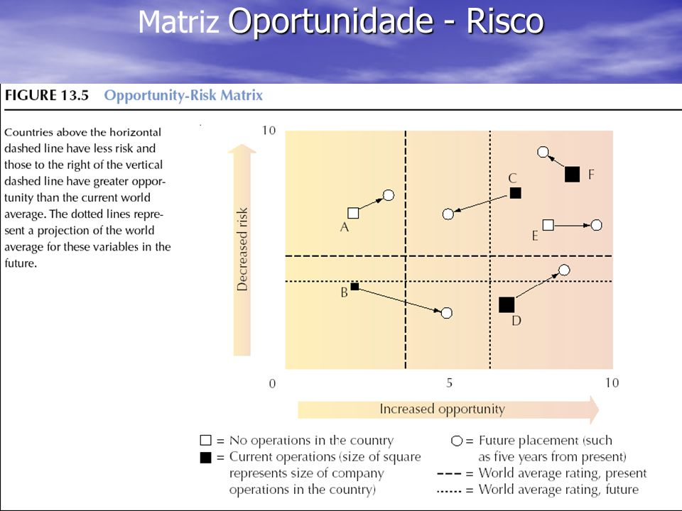 Matriz Oportunidade - Risco