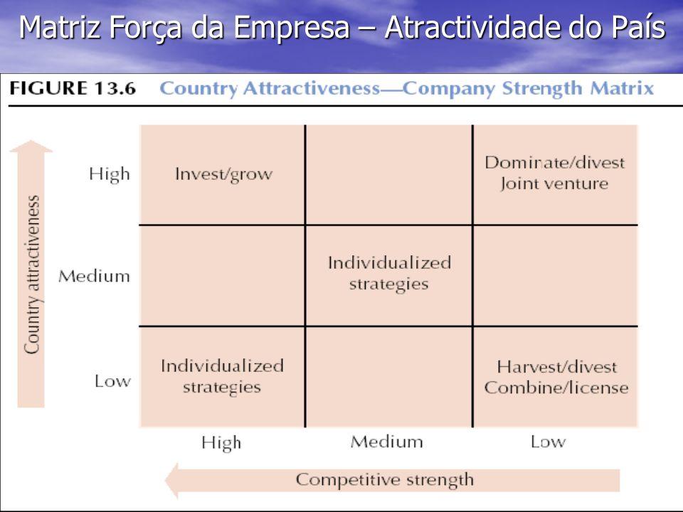 Matriz Força da Empresa – Atractividade do País
