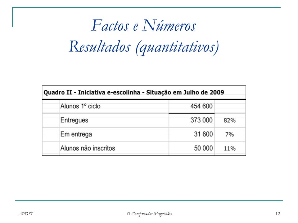 Factos e Números Resultados (quantitativos)