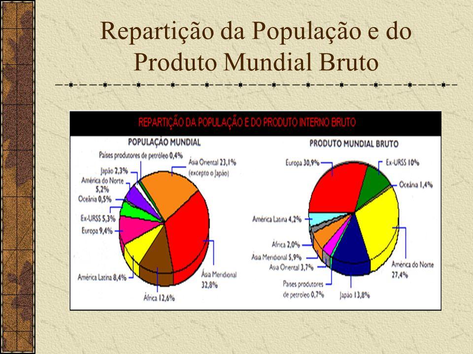 Repartição da População e do Produto Mundial Bruto