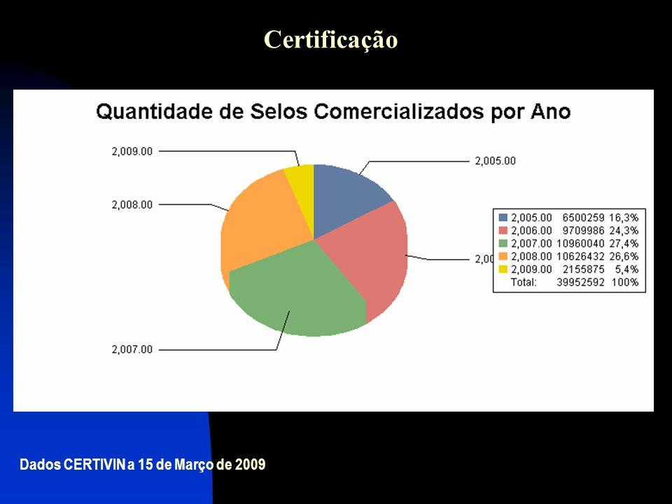 Certificação Dados CERTIVIN a 15 de Março de 2009