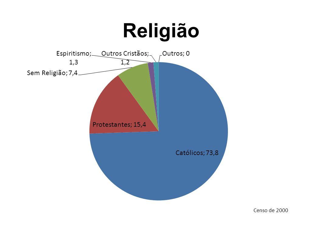 Religião Censo de 2000