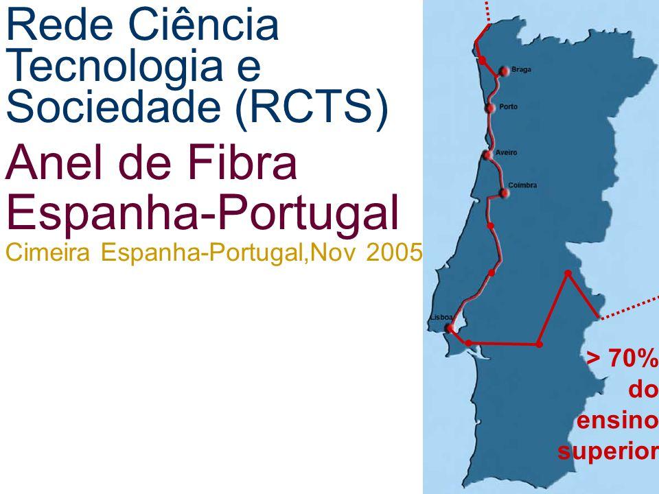 Anel de Fibra Espanha-Portugal