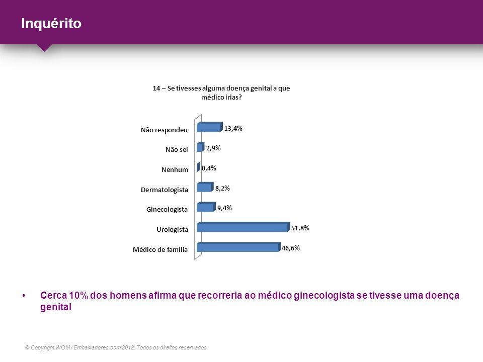 Inquérito Cerca 10% dos homens afirma que recorreria ao médico ginecologista se tivesse uma doença genital.