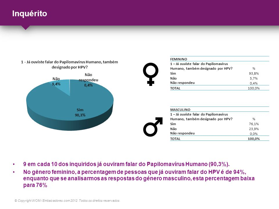Inquérito FEMININO. 1 – Já ouviste falar do Papilomavírus Humano, também designado por HPV % Sim.