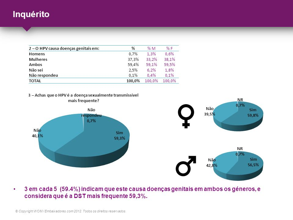 Inquérito 2 – O HPV causa doenças genitais em: % % M. % F. Homens. 0,7% 1,3% 0,6% Mulheres.
