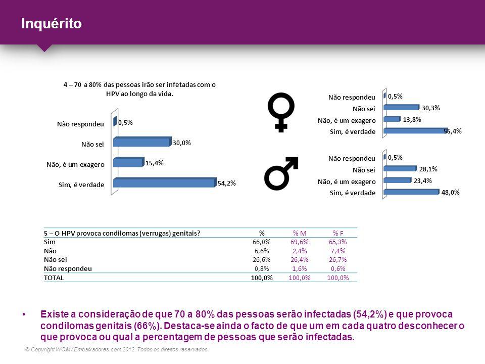 Inquérito 5 – O HPV provoca condilomas (verrugas) genitais % % M. % F. Sim. 66,0% 69,6% 65,3%