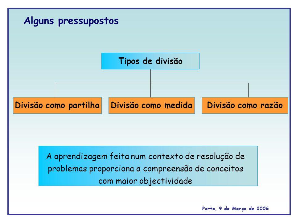 Alguns pressupostos Tipos de divisão Divisão como partilha
