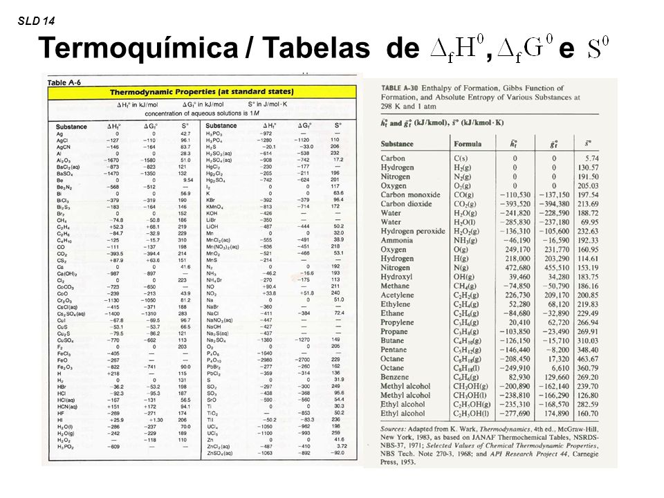 Termoquímica / Tabelas de , e