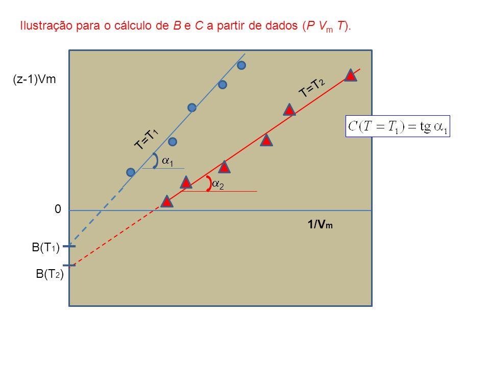 Ilustração para o cálculo de B e C a partir de dados (P Vm T).