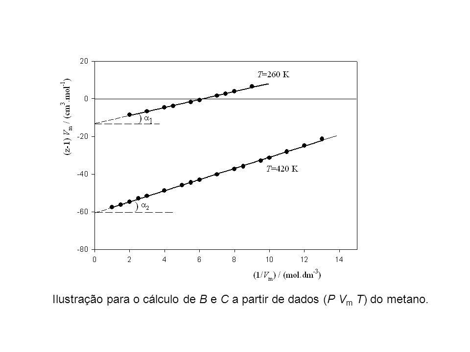 Ilustração para o cálculo de B e C a partir de dados (P Vm T) do metano.