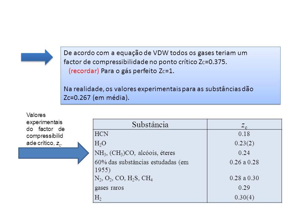 Substância zc De acordo com a equação de VDW todos os gases teriam um