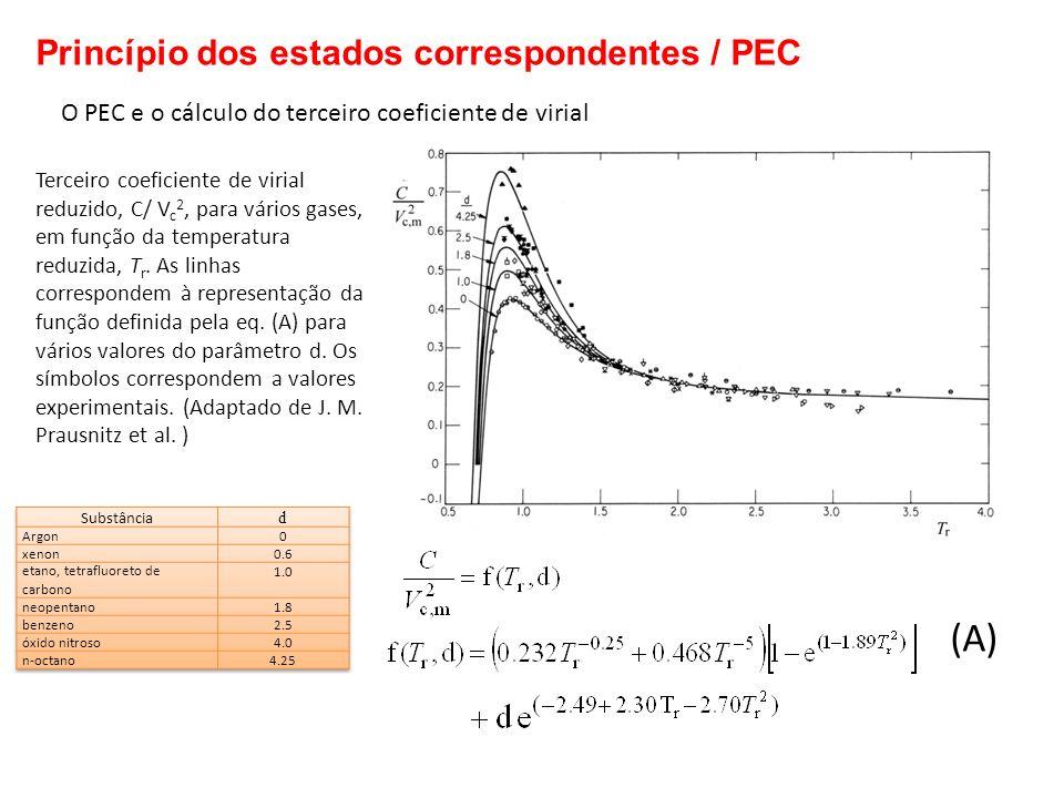 (A) Princípio dos estados correspondentes / PEC