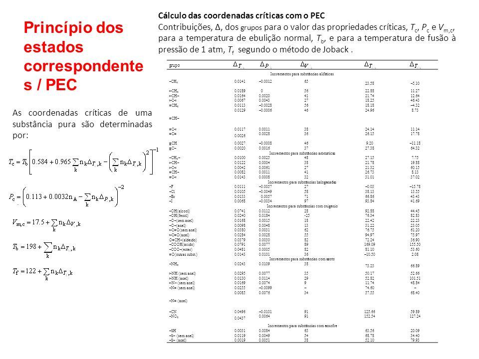 Princípio dos estados correspondentes / PEC
