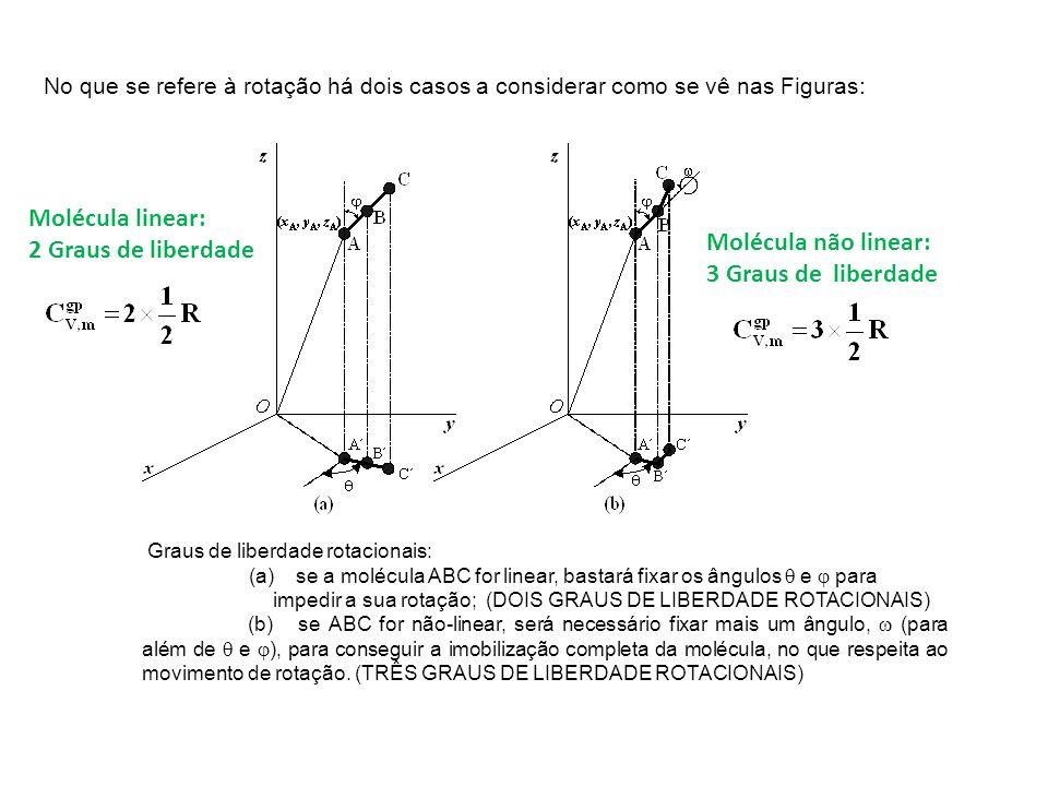 Molécula linear: 2 Graus de liberdade Molécula não linear: