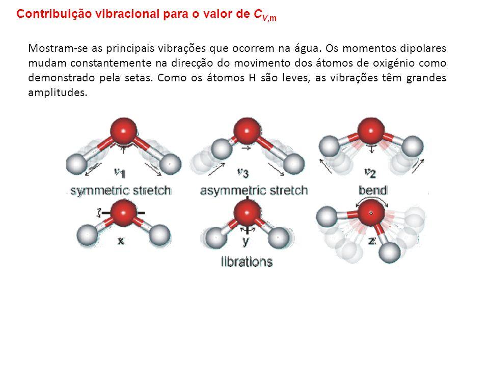 Contribuição vibracional para o valor de CV,m