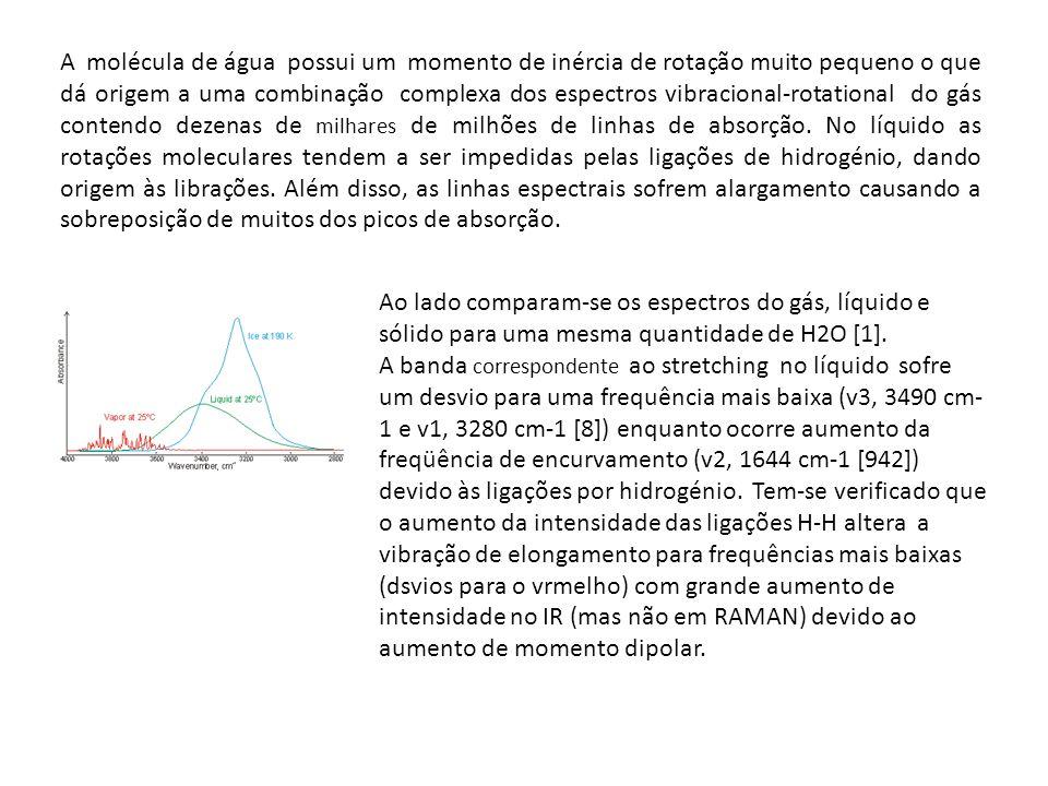 A molécula de água possui um momento de inércia de rotação muito pequeno o que dá origem a uma combinação complexa dos espectros vibracional-rotational do gás contendo dezenas de milhares de milhões de linhas de absorção. No líquido as rotações moleculares tendem a ser impedidas pelas ligações de hidrogénio, dando origem às librações. Além disso, as linhas espectrais sofrem alargamento causando a sobreposição de muitos dos picos de absorção.