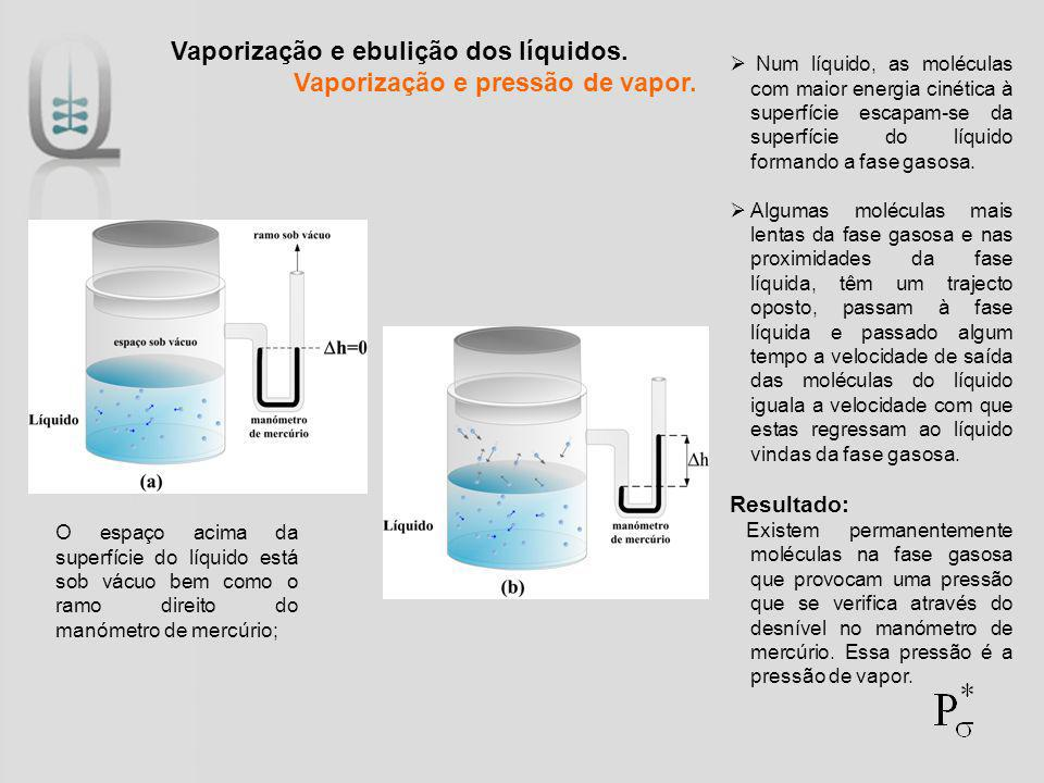 Vaporização e ebulição dos líquidos. Vaporização e pressão de vapor.