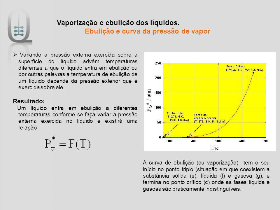 Vaporização e ebulição dos líquidos