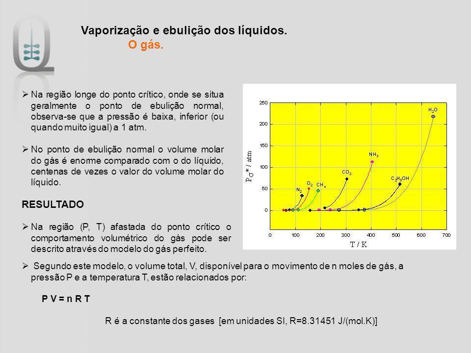 Vaporização e ebulição dos líquidos. O gás.