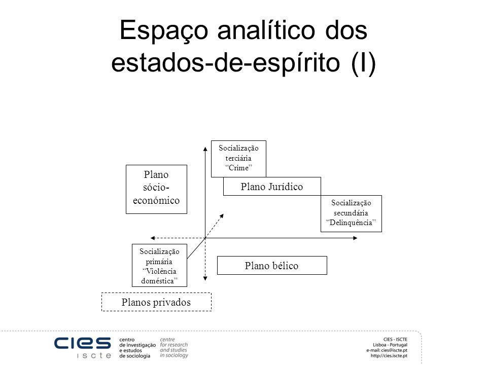 Espaço analítico dos estados-de-espírito (I)