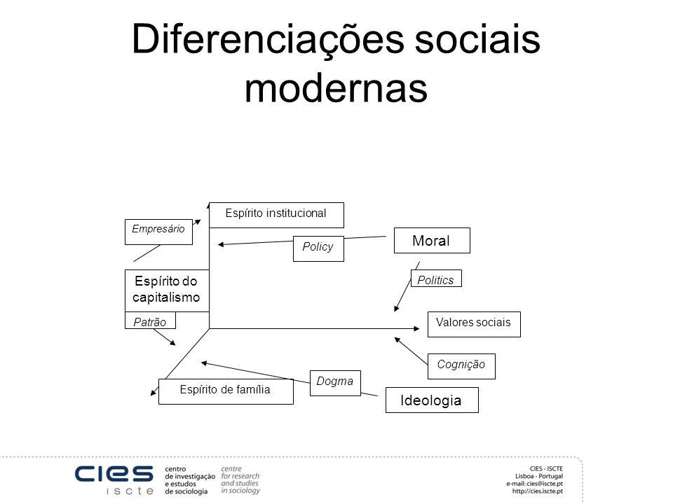 Diferenciações sociais modernas