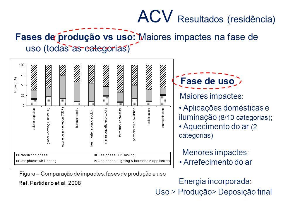 ACV Resultados (residência)