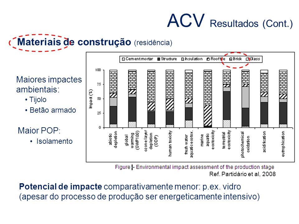 ACV Resultados (Cont.) Materiais de construção (residência)