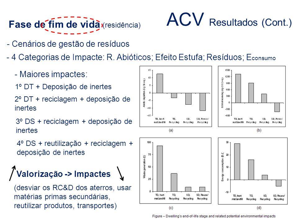 ACV Resultados (Cont.) Fase de fim de vida (residência)