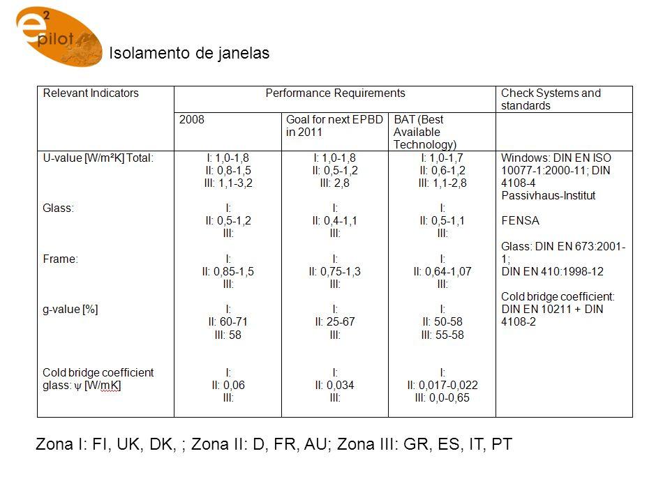 Isolamento de janelas Zona I: FI, UK, DK, ; Zona II: D, FR, AU; Zona III: GR, ES, IT, PT