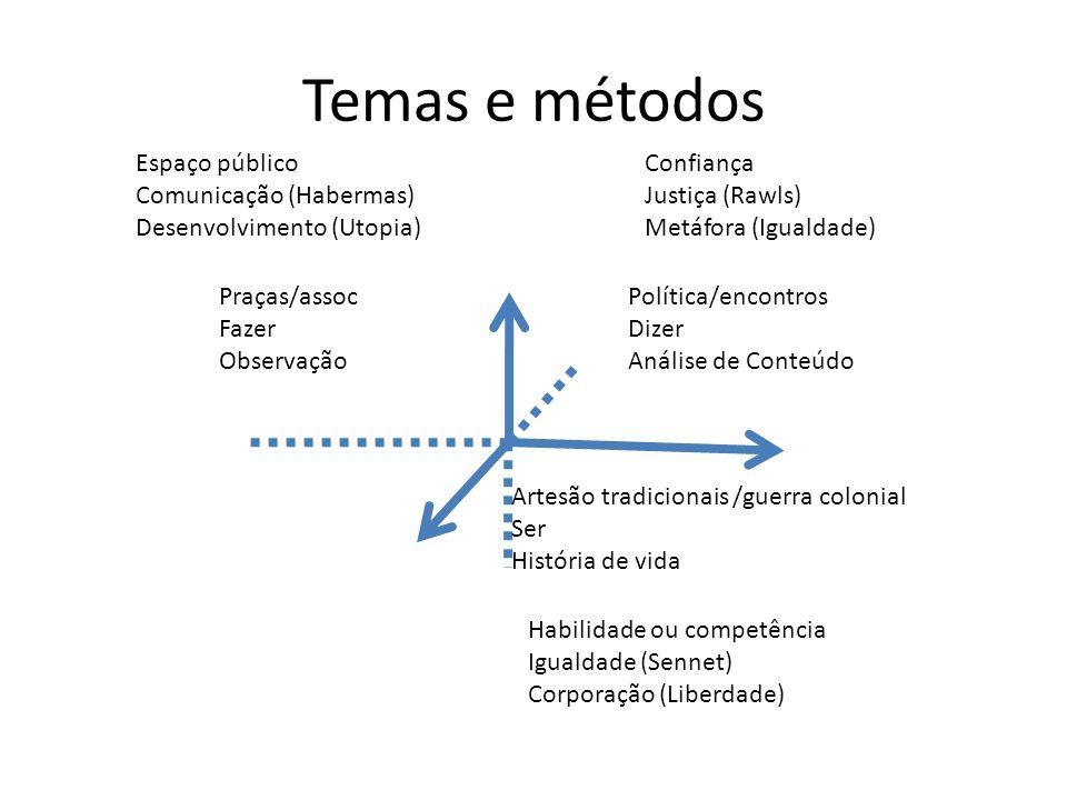 Temas e métodos Espaço público Comunicação (Habermas)