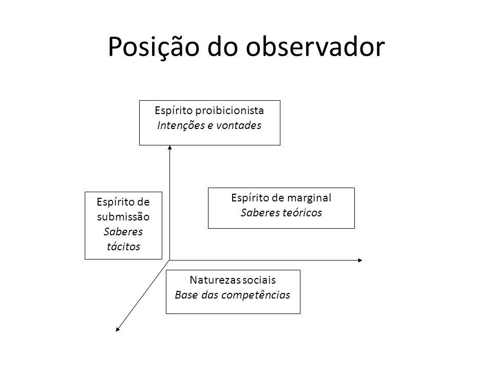 Posição do observador Espírito proibicionista Intenções e vontades