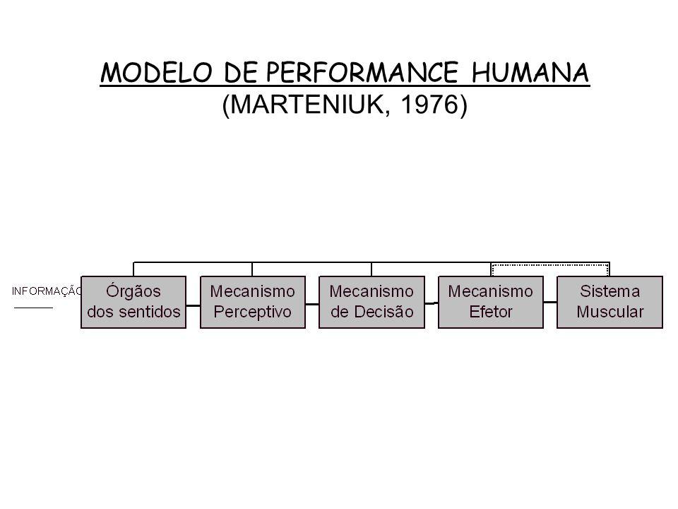MODELO DE PERFORMANCE HUMANA (MARTENIUK, 1976)