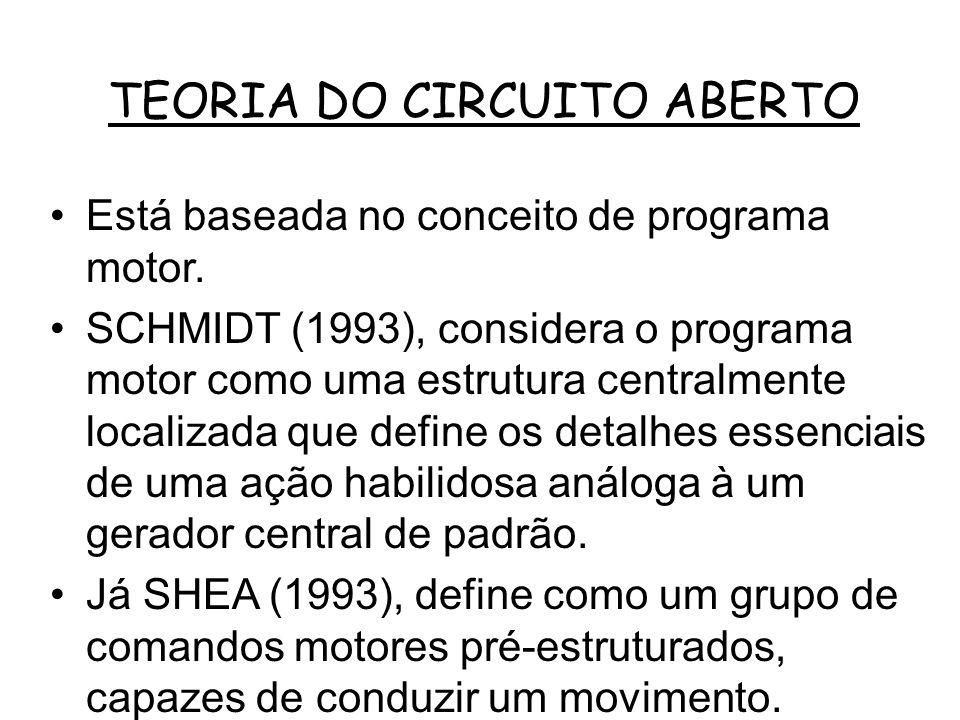 TEORIA DO CIRCUITO ABERTO
