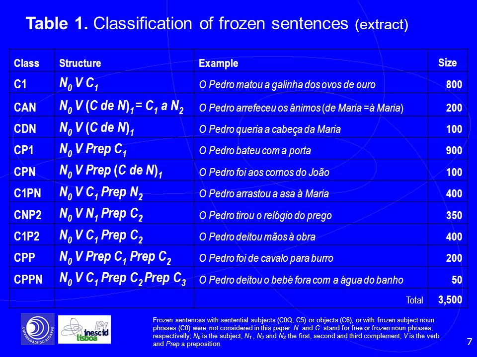 Table 1. Classification of frozen sentences (extract)