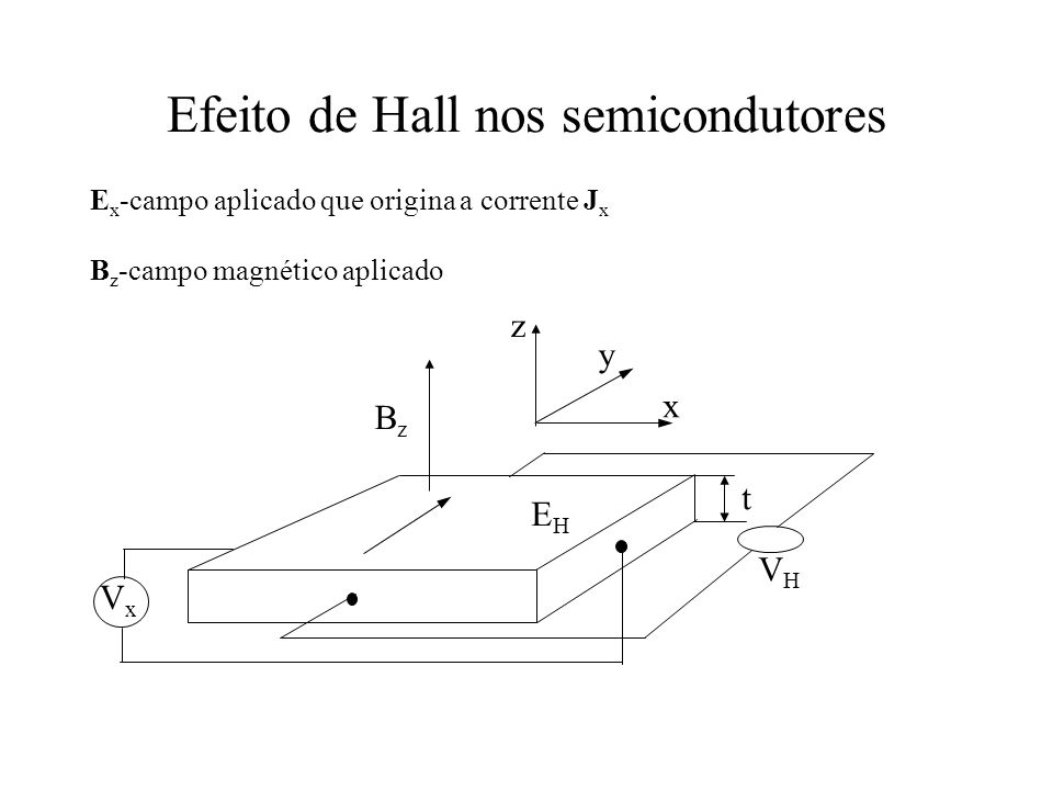 Efeito de Hall nos semicondutores