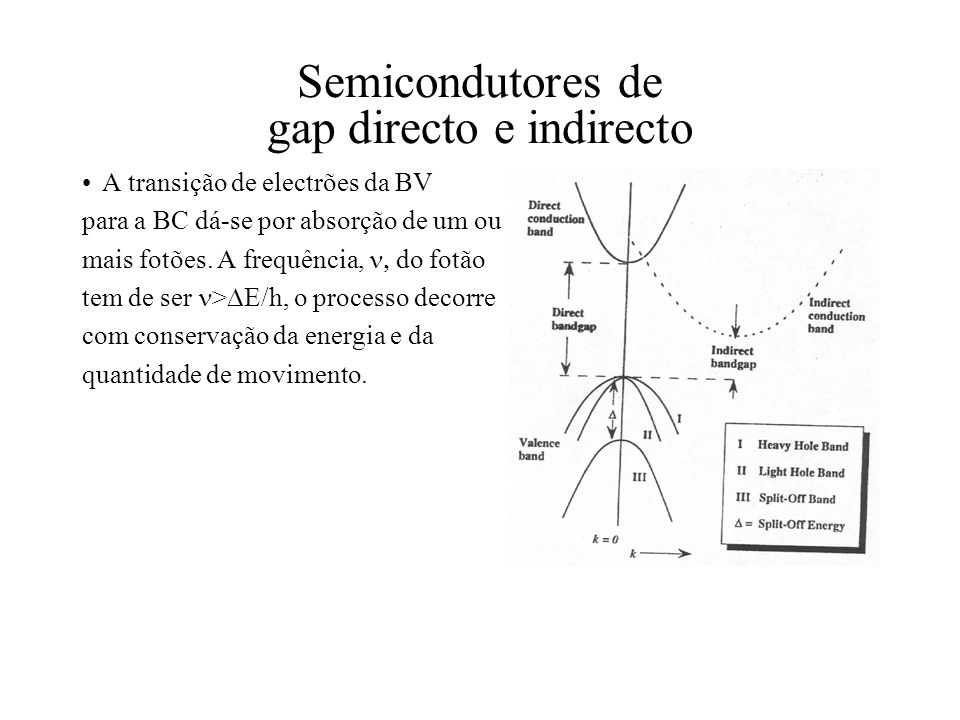 Semicondutores de gap directo e indirecto