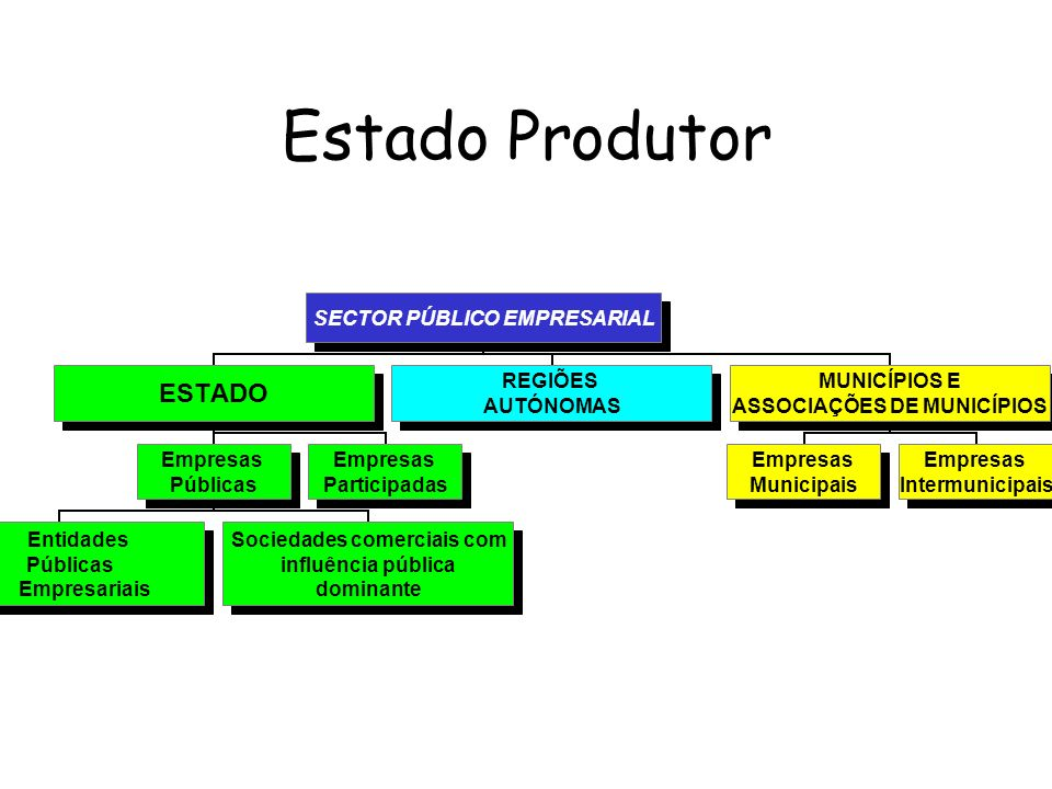 Estado Produtor