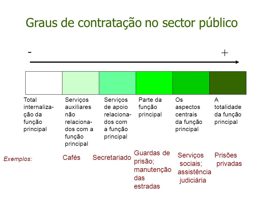 Graus de contratação no sector público