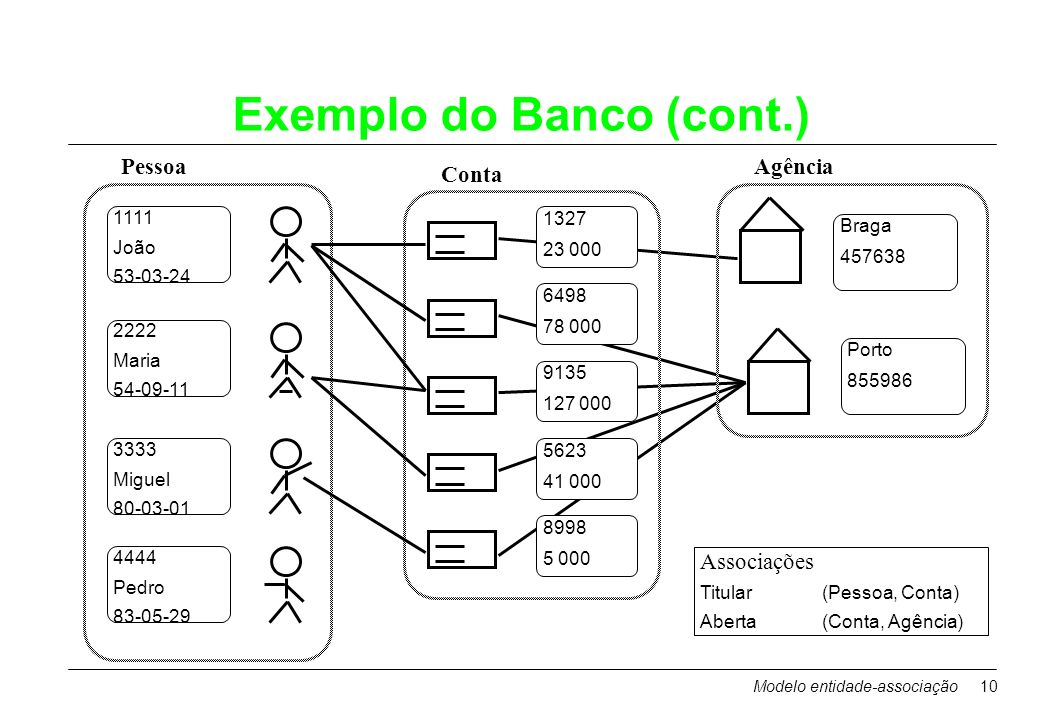 Exemplo do Banco (cont.)