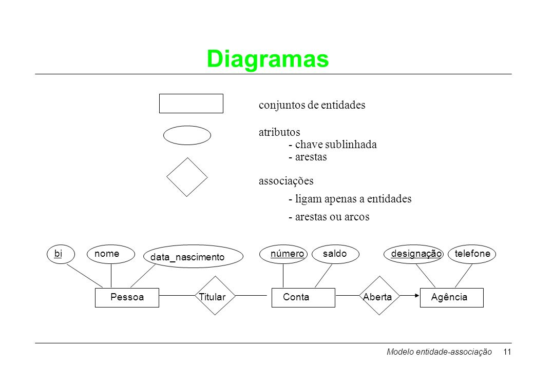 Diagramas conjuntos de entidades atributos - chave sublinhada