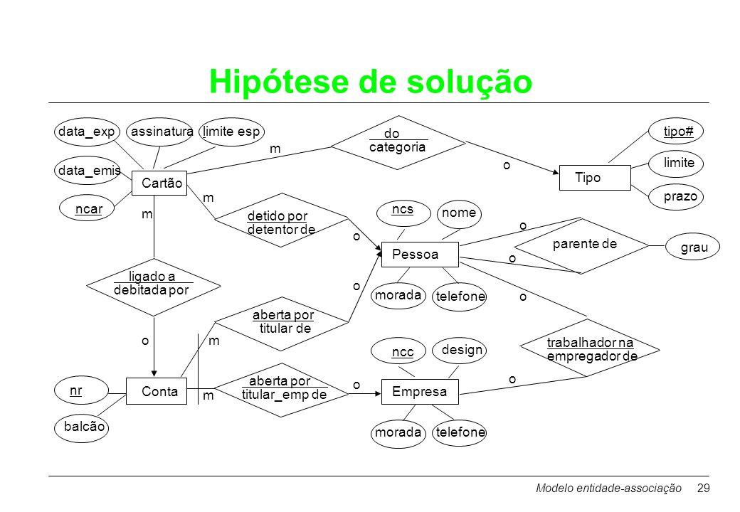 Hipótese de solução data_exp assinatura limite esp do categoria tipo#