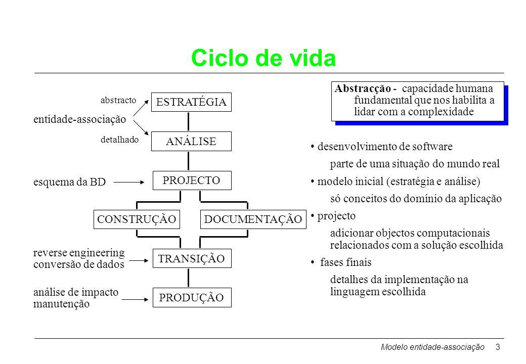 Ciclo de vida Abstracção - capacidade humana fundamental que nos habilita a lidar com a complexidade.