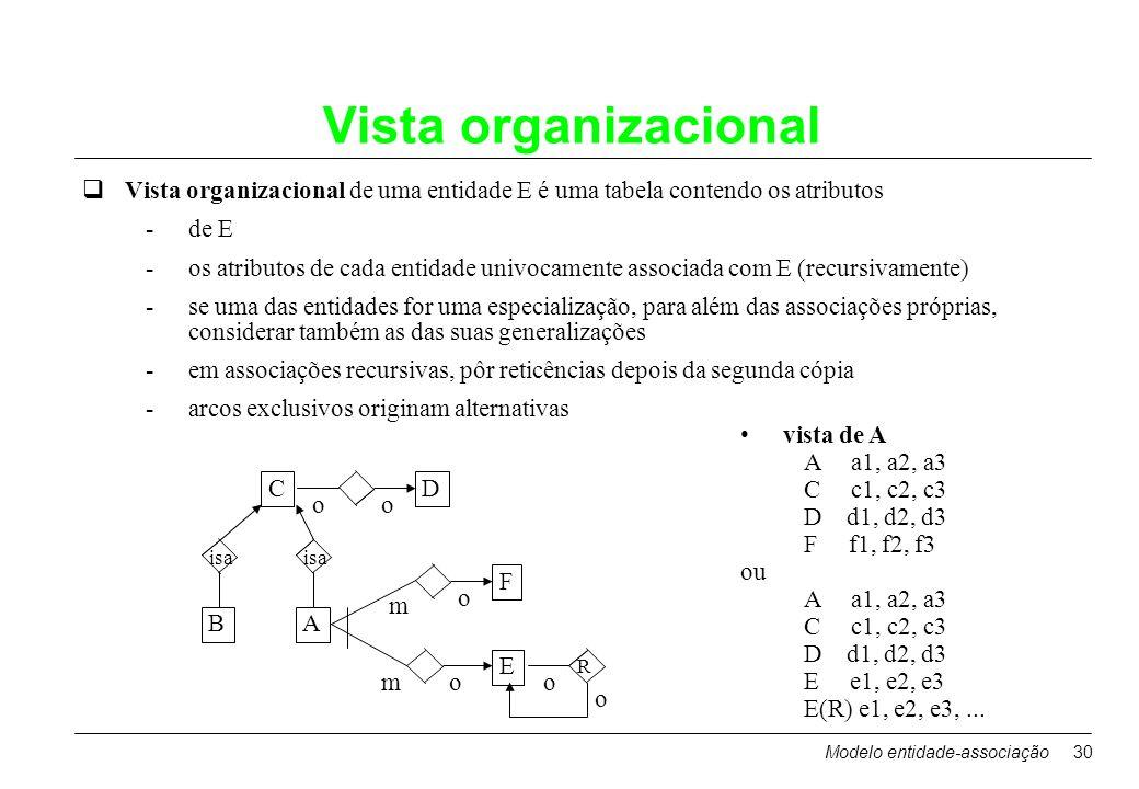 Vista organizacional Vista organizacional de uma entidade E é uma tabela contendo os atributos. de E.